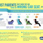 Car Seat Safety and the Chicco NextFit
